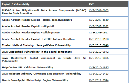 Table 1: Vulnerabilities packaged by version 1.2.1 of the Blackhole exploit kit