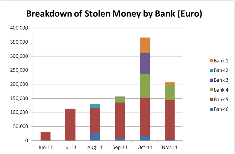 Figure 3: Breakdown of stolen money by Bank