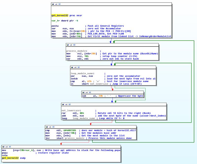 IDA-3_get_kernel32