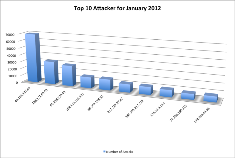 Top 10 Attackers