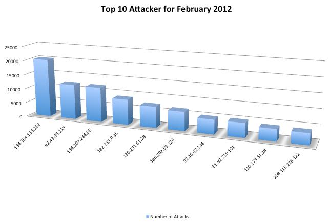 Screen shot 2012-03-12 at 2.14.10 PM