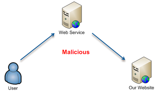 Accessing the website using the service