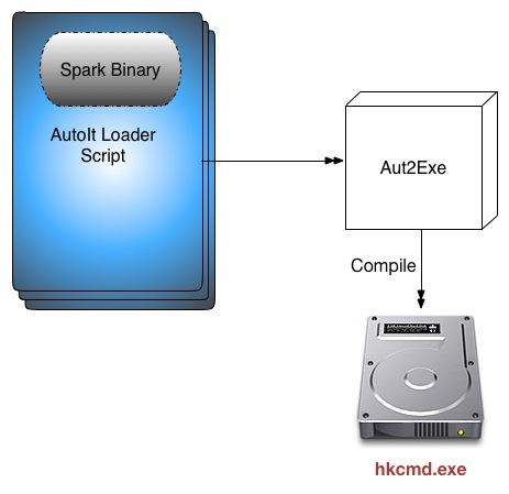 Compiling an AutoIt Script