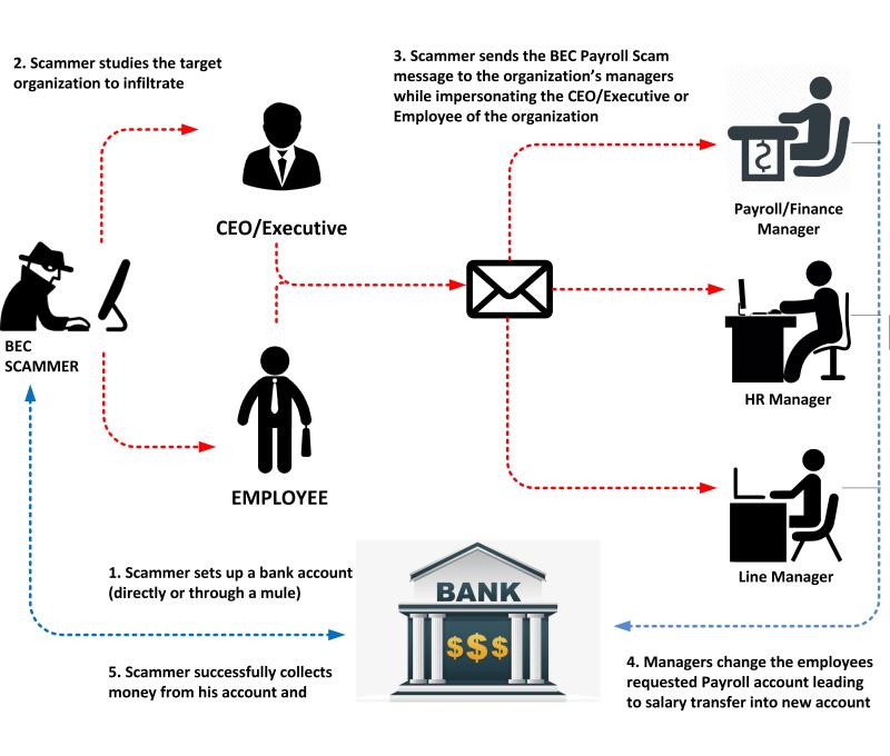 Payroll-scam
