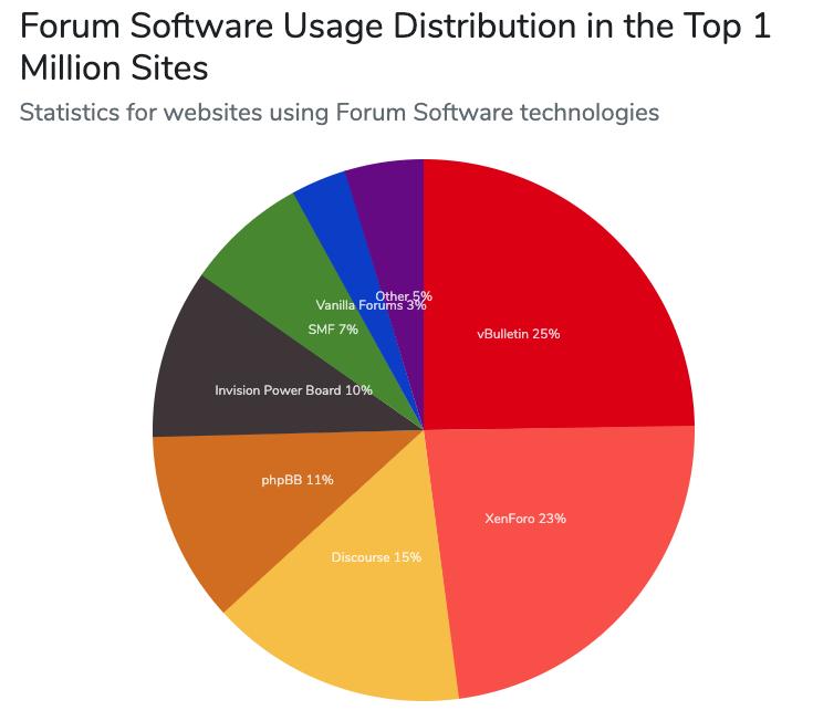 Forum_usage