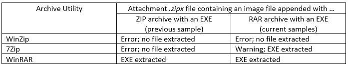 Zipx_test